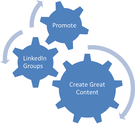 LinkedIn Lead Generation Formula